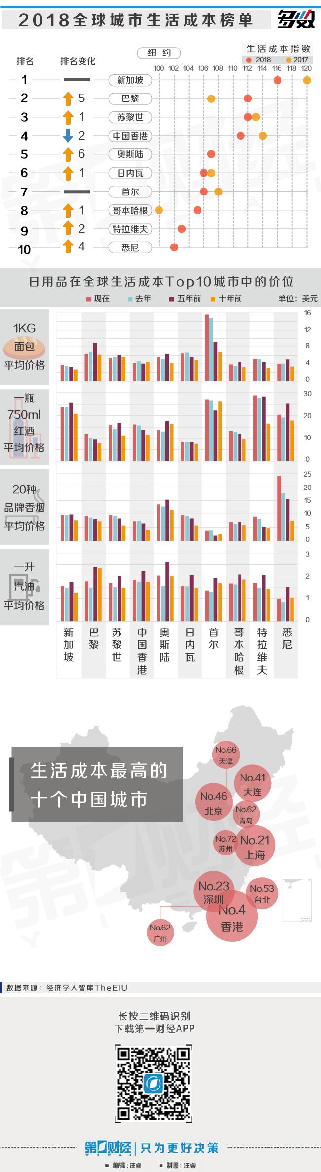 一图读懂全球城市生活成本 大连竟然高过北京