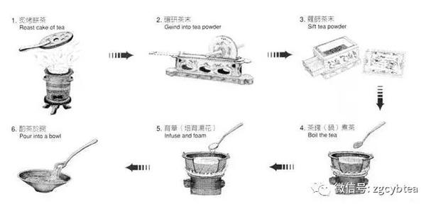 唐代煮茶法