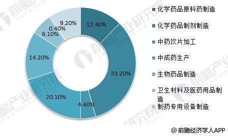 2018年中国医药行业现状分析 收入及利润提升