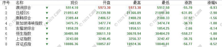 亚股美股普遍重挫,美元兑日元刷新两周新低
