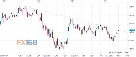 美元/日元领涨汇市 警惕众头乏力接踵而至