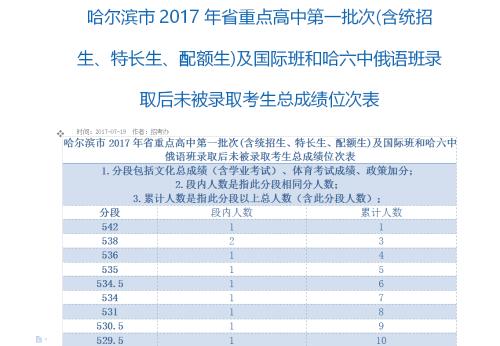哈市录取省作文高中高中班中考分数线出炉第关于国际别的告重点图片