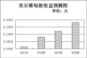 两大趋势助力纺织服装业繁荣6只年报预喜股估值优势凸显