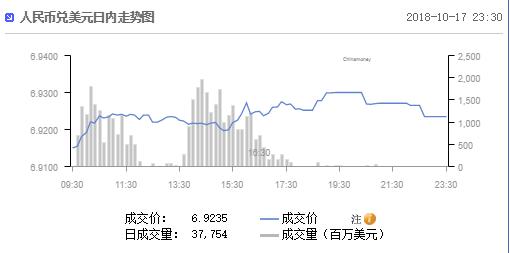 美国未将中国列为汇率操纵国!离岸人民币兑美元仍跌破6.93
