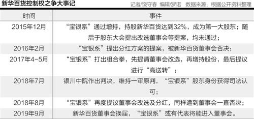 """""""宝银系""""分红方案再遭否 新华百货控制权之争三年焦灼"""