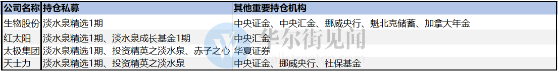 """紧跟""""国家队""""步调!多家百亿私募重仓医药生物股"""