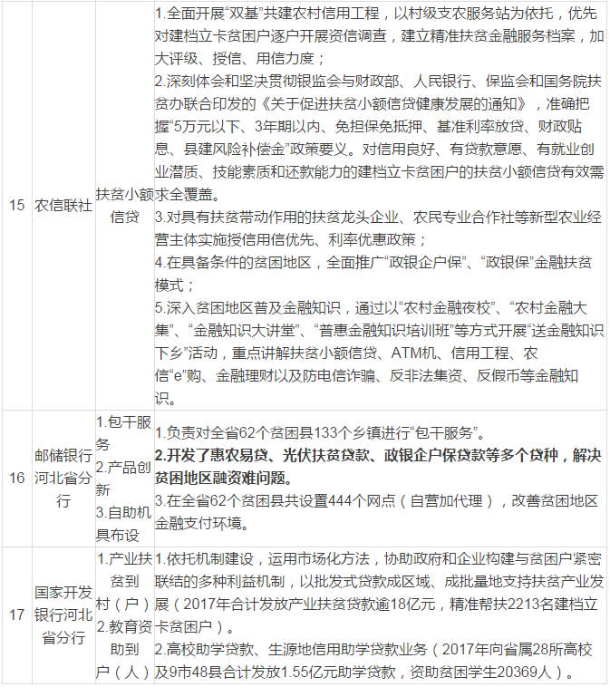河北省扶贫办发布《国家和省脱贫攻坚扶持和保
