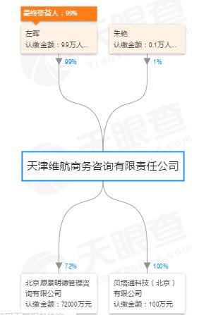 105亿!链家创始人左晖旗下公司买下北京盈科中心