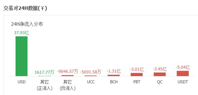小葱龙虎榜 比特币凌晨流入4亿人民币助攻突破6500,以太坊净流入15亿排名第一