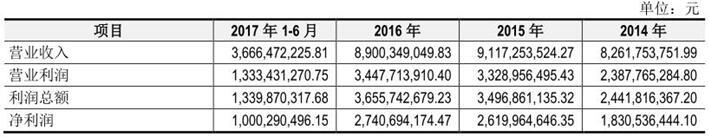 最熊新股养元饮品挫伤A股士气 国信证券赚1.3亿