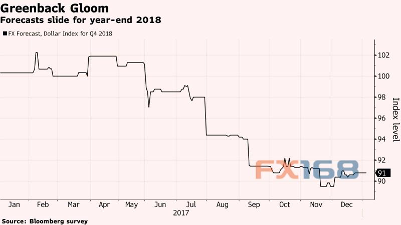 FX168财经报社(香港)讯 Eaton Vance Corp.驻波士顿货币基金经理Kathleen Gaffney去年通过押注美元贬值,击败了几乎所有的债券基金经理,如今她将在2018年坚持这一策略。 Gaffney周五(1月19日)接受彭博采访时说道:在我看来,2018年美元会更加疲弱。Gaffney并未遵从传统的观点,即资本流动会在2017年提振美元。 Gaffney管理的Eaton Vance Multisector Income Fund回报率达到11%,击败99%的同行。