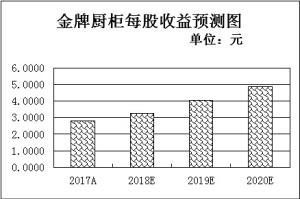 """2018年年报""""高送转""""上演第一季四条件筛选156只潜力股"""