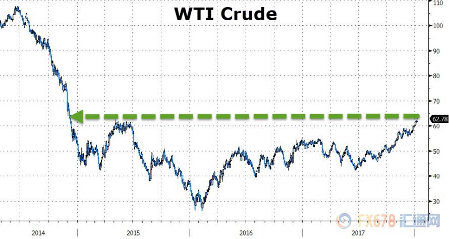 油价突破60美元调控使命完成?OPEC提早结束减产