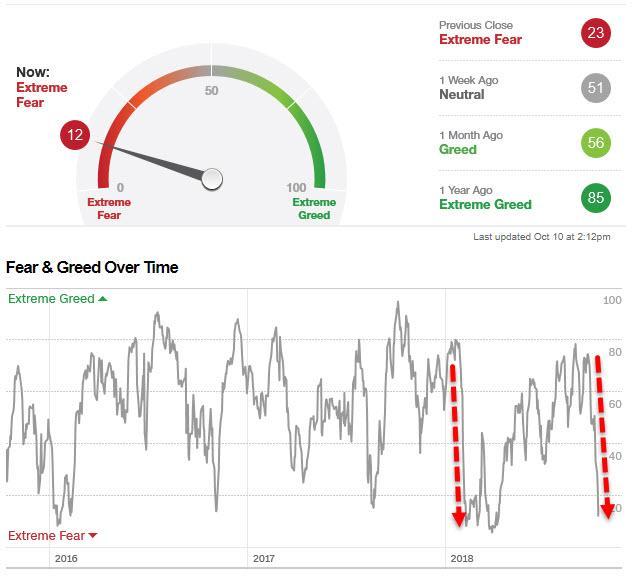 美股大跌最大受益者:VIX狂飙44% 涨破20关口创六个月新高