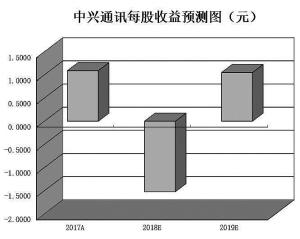 5G加速布局助力板块上行6只概念股吸金逾5亿元