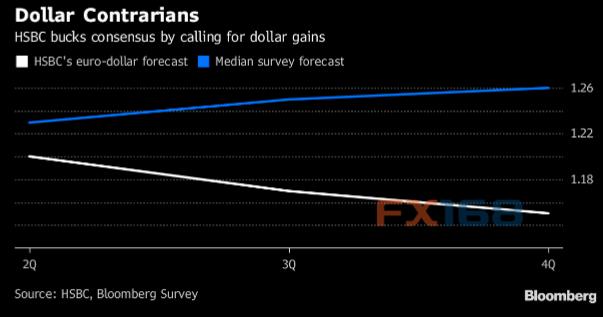 汇丰:美元王者归来!大砍欧元、日元汇率预估