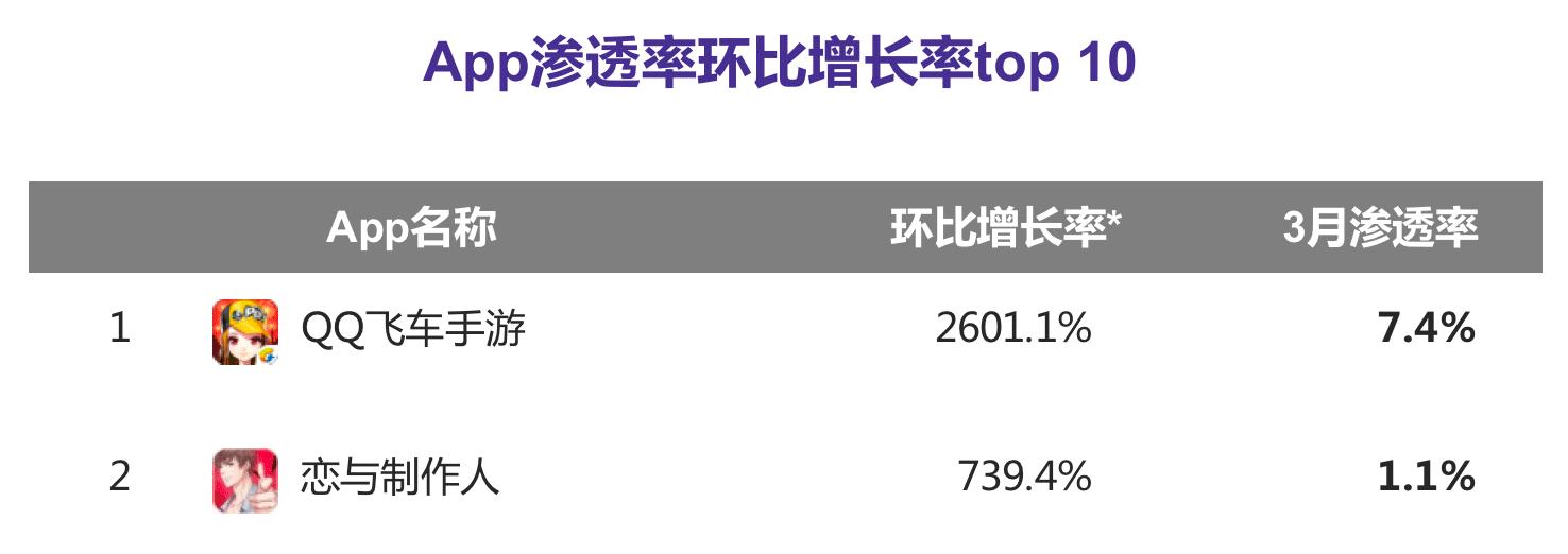 领跑吃鸡赛道!《刺激战场》DAU达930万,七日留存率73.1%|3月极光大数据 - 后花园网文 - 游戏新闻