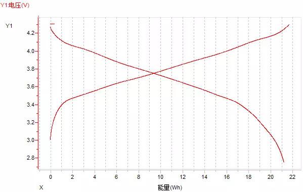 锂电池放电曲线全面解析