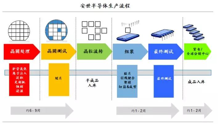device manufacture,即idm),相比于专注于单一环节的集成电路设计公司