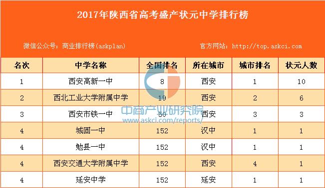 2017年陕西省高考盛产状元中学排行榜(附全榜