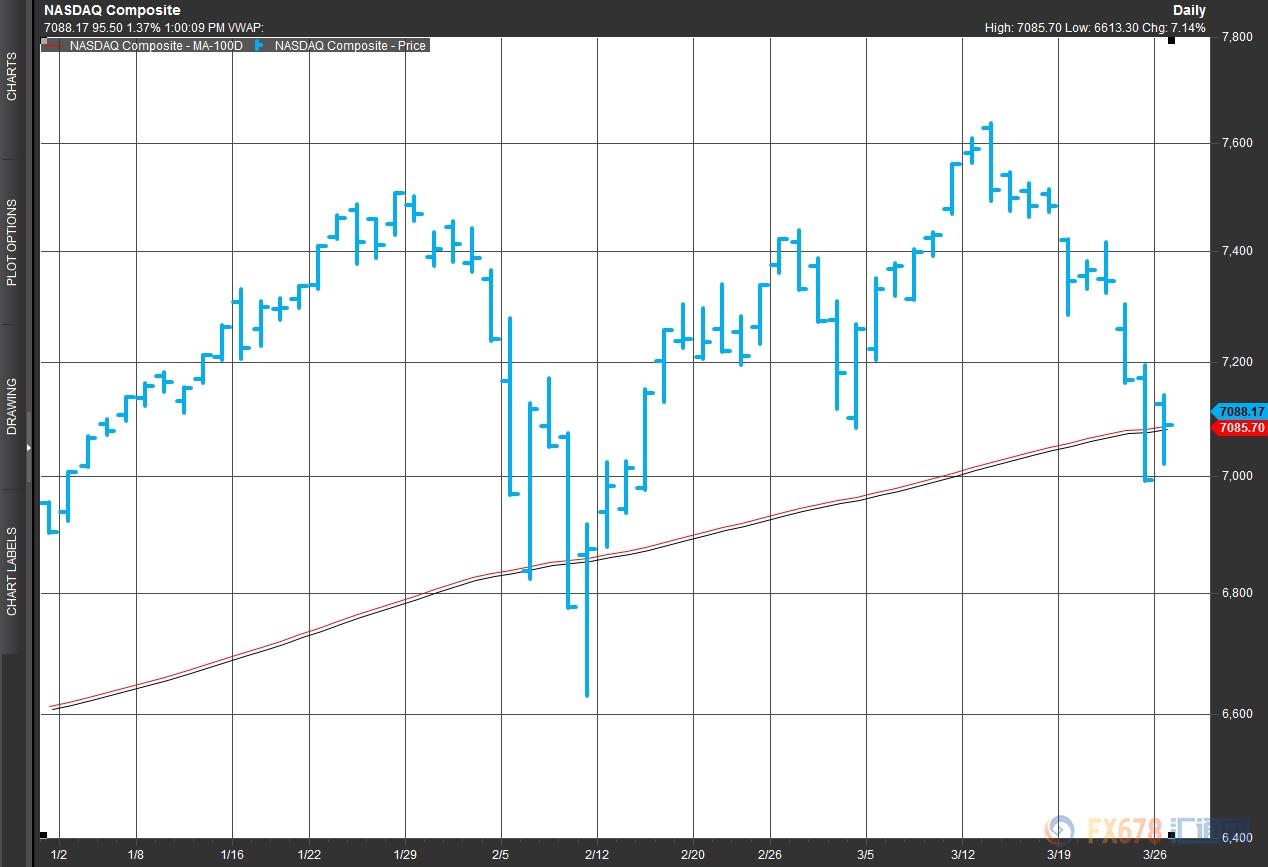 道指大涨670点不足喜 美股濒临彻底崩溃的边缘?