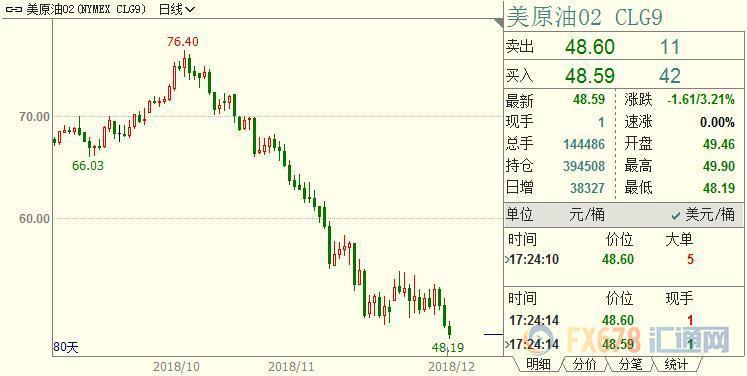 12月18日国际原油价格下跌近4% 为连续第三个交易日下跌