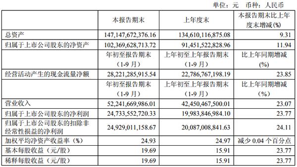 贵州茅台一天市值蒸发769亿 证金三季度增持踩雷