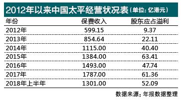 中国太平换新帅 保费利润两重天迎战继任者