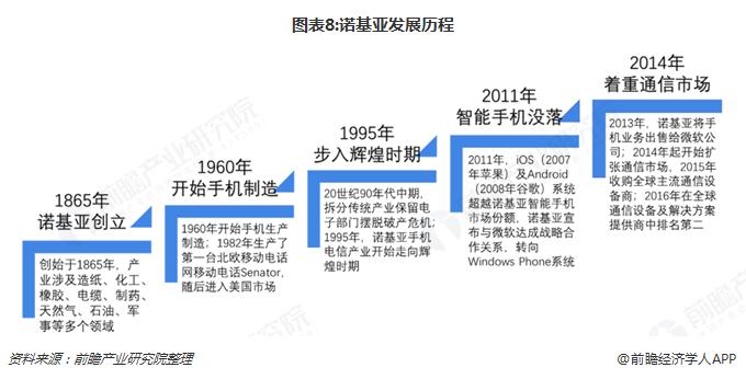 诺基亚网络业务营收的主要来源在亚太地区(包含中国),其中中国市场占