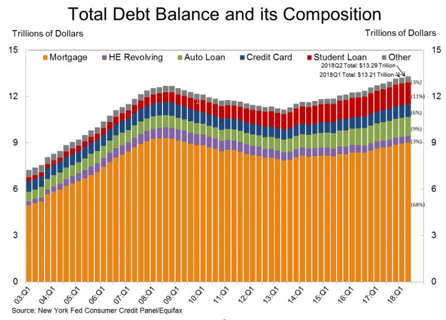 """信用卡违约率节节攀升 美国银行业开始""""慌了"""""""