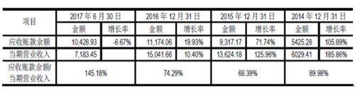 中简科技冲击IPO:1个月估值竟提升2.6倍?应收款与收入变动不一致