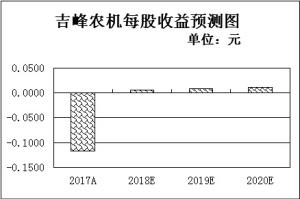 乡村振兴将进入细化实化阶段 机构建议四主线配置相关概念股