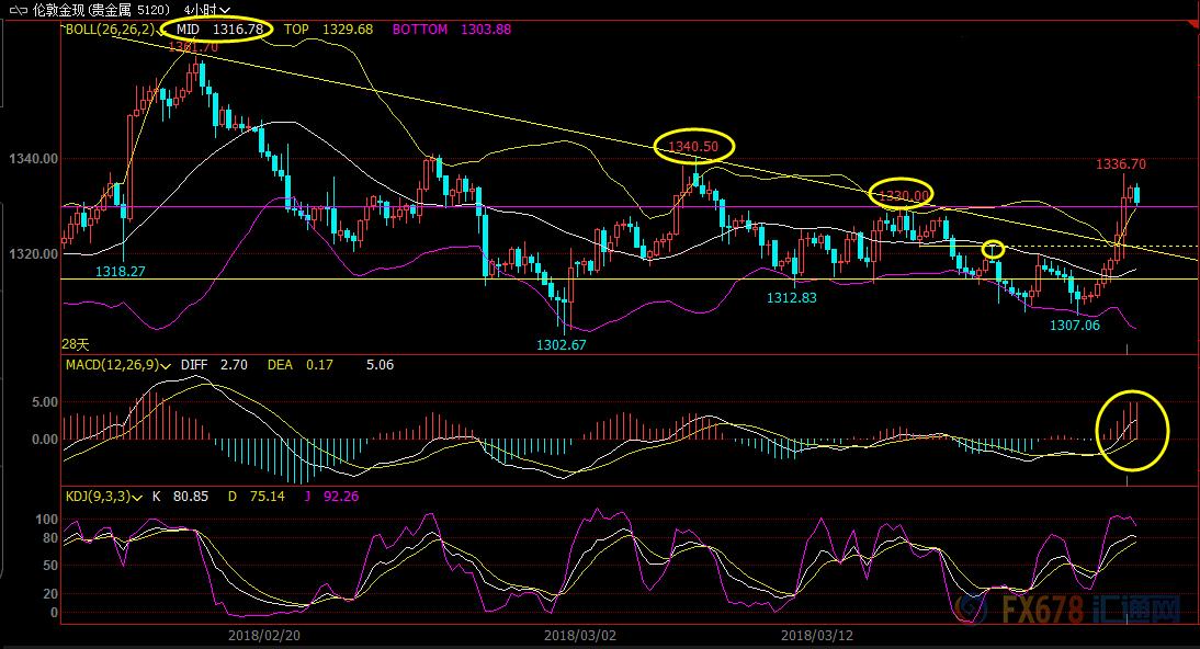 3月22日现货黄金、白银、原油、外汇短线交易策略