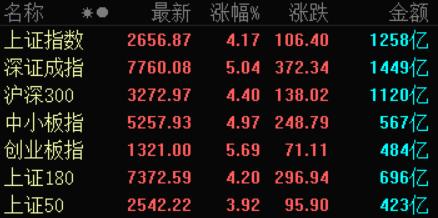 """A股大涨时,北向资金""""小步""""离场,这样的市场信号意味着什么?"""