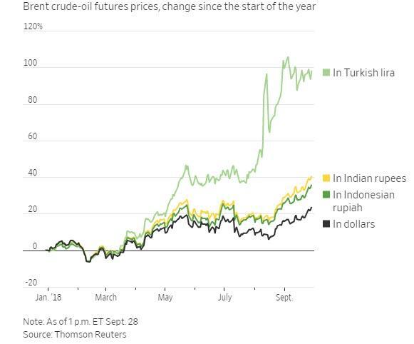 新興市場受油價飆升沖擊 布油觸及85關口創4年新高