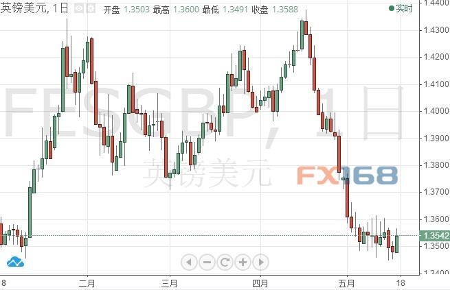 美元全线下跌!这一货币大涨 朝鲜重要局势赞成金价