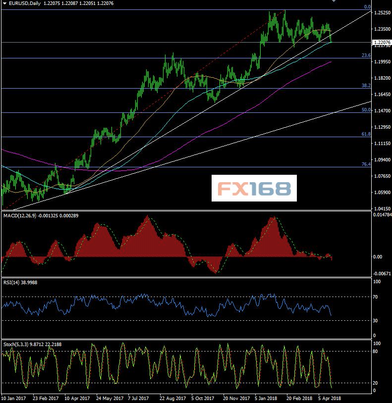 看美元脸色!欧元、英镑4月24日最新交易策略