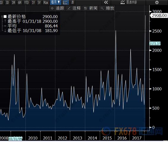 中国1月新增人民币贷款创纪录,M2货币供应加速回升