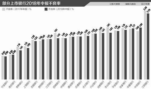 20家银行上半年平均不良率1.465% 不良普降但拨备覆盖率承压