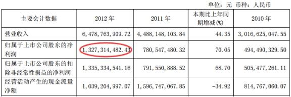 山西汾酒股价历史高点业绩不比从前 一季度证金减持