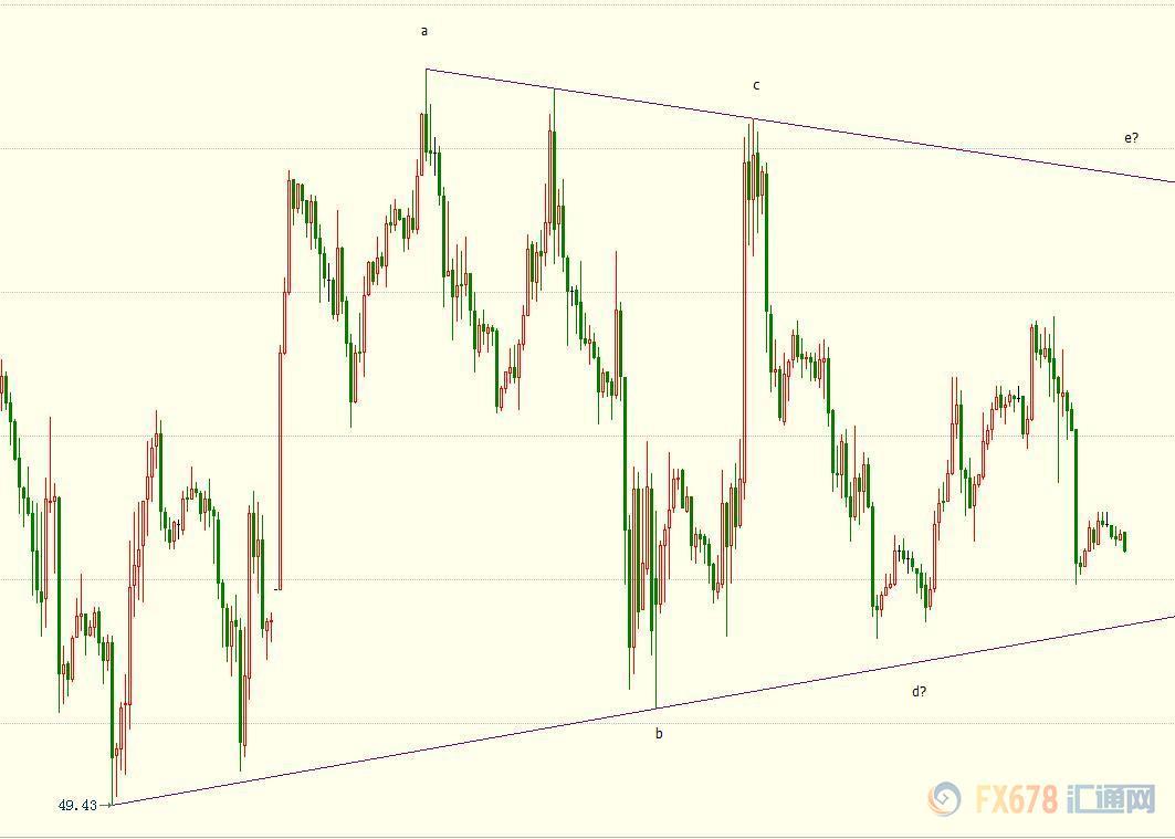 若终极确认跌破下方撑持线,油价料已经从12月7日高点54.22美元开启新的大C浪下走走势,跌破49.41美元能够性极大。下方38.2%现在的望至43.72美元。