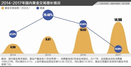 央行出手整顿互联网黄金市场: 注册资本低于3000万不可代销