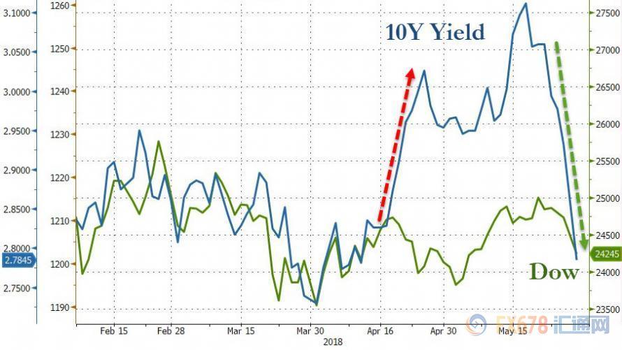 黄金交易提醒:欧债危机疑云密布 贸易战风险重燃