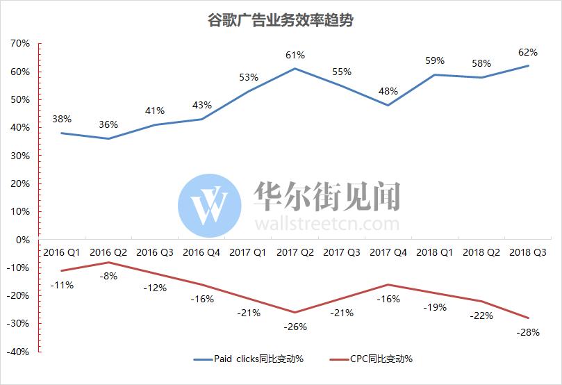 三季度谷歌收入不及预期 营业利润却创历史新高!