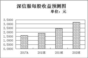 信息安全迎景气新周期10只中报预喜股吸金4.06亿元