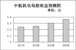北斗导航等三类军工股强势崛起逾9亿元资金追捧59只概念股
