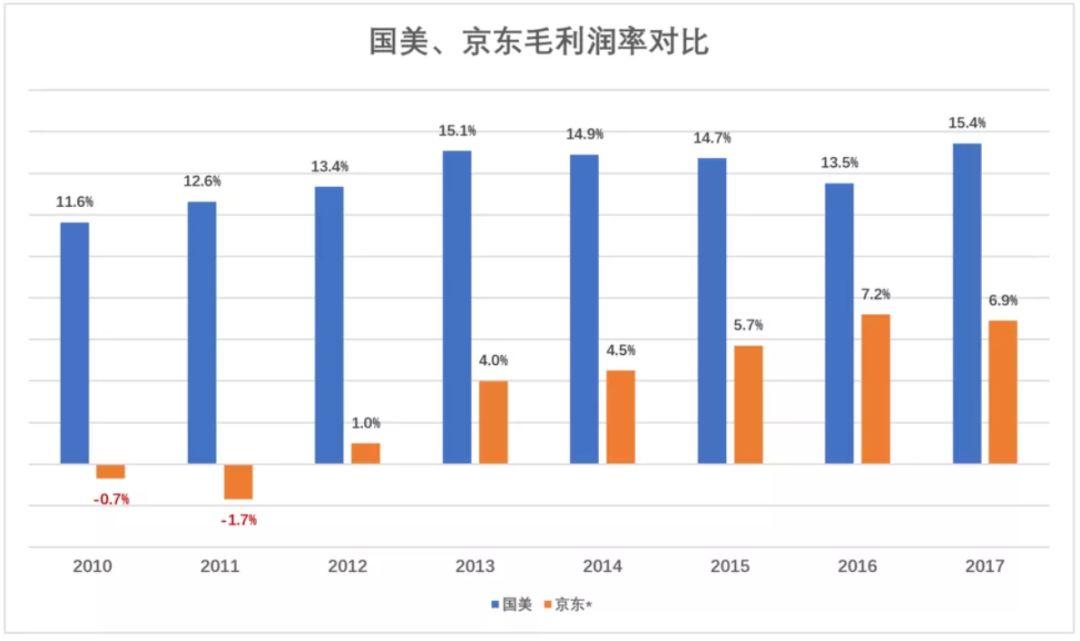 扣除覆约成本后,京东毛利润率还不到国美的一半!