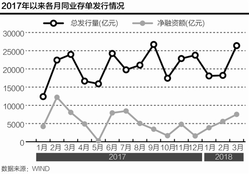 3月同业存单净融资下降6.7% 国有大行发行量明显上升