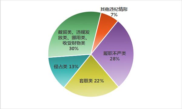 """中纪委官网发布上半年""""蝇贪""""数据:村居干部最多"""