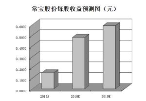 7家钢铁公司三季报净利超10亿元机构扎堆推荐8只绩优股